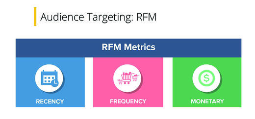 Audience Targeting: RFM